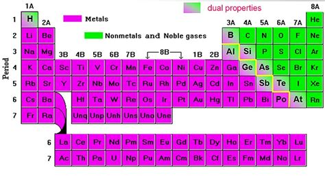 Metals Nonmetals Periodic Table metals nonmetals metalloids 6iscience