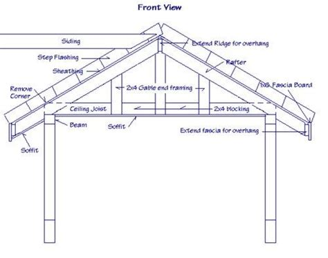 are gable roofs structurally weaker than other roof styles roof hub