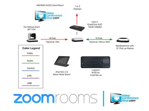 video layout zoom aver vc520 zoom rooms kit video conferencing bundle with