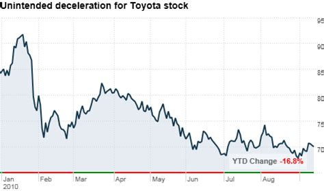 Toyota Investor Relations The Buzz Toyota Stock More Lemon Than Luxury Sep 14 2010