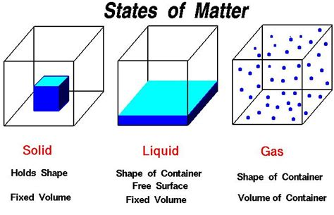 matter site three states of matter lawfield learning network