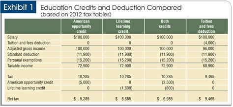 Deducting Mba Tuition After Years by Tax Planning For Parents Of College Students