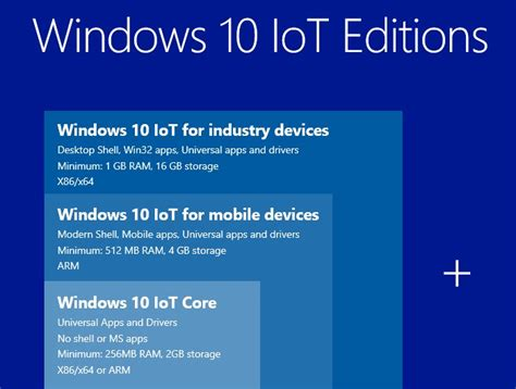 install windows 10 iot on raspberry pi 2 raspberry pi 2 windows 10 iot core now available