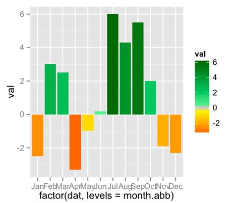 r plot colors r ggplot2 barplot with colors as a function of y axis
