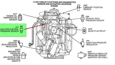 high pressure 7 3 diesel diagram 7 3 powerstroke ipr valve location get free image about