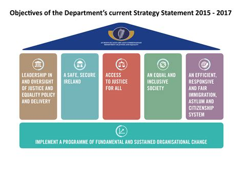 strategy statement template 28 images ict vision and