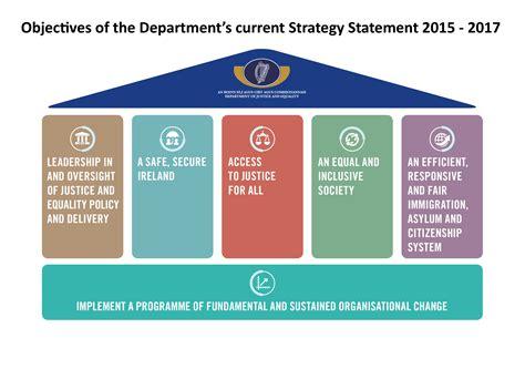 strategy statement template department strategic plan template learning development