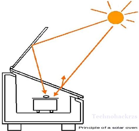 solar oven diagram how to make a solar oven as home project techno hack rzs