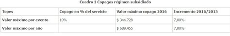 regimen hogar 2016 cuotas as 237 quedan las cuotas moderadoras y copagos para 2016 187 eje21
