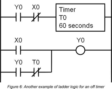 50 start stop plc ladder diagram ladder logic noir