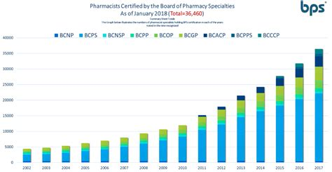 Pharmacy Board Certification by Growth Of Pharmacist Board Certification Board Of