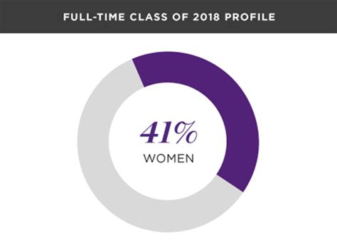 Kellogg 1 Year Mba Class Profile by Diversity Inclusion Kellogg School Of Management