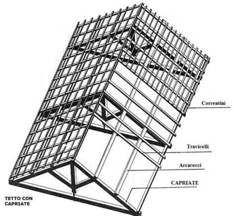 tettoia definizione terminologia tetto espertocasaclima
