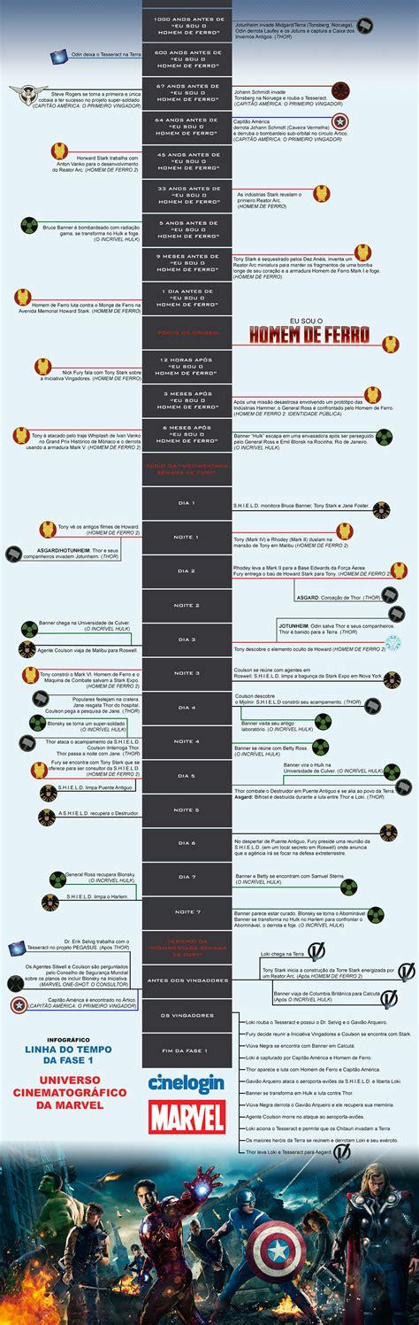 film marvel lista cronologica infogr 225 fico com todos os filmes da marvel em ordem