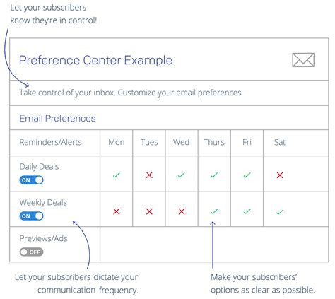 Email Marketing Best Practices For 2017 Sendgrid Email Template Best Practices 2017