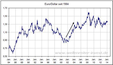 wechselkurs dollar deutsche bank schafft der gegen 252 ber den us dollar den ausbruch nach
