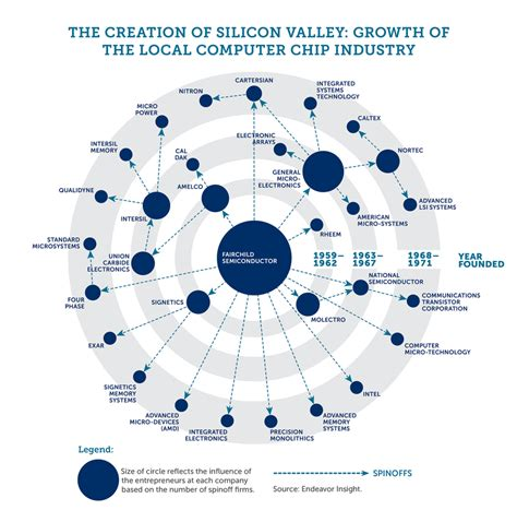 Value Of Mba In Silicon Valley by Silicon Valley History Future