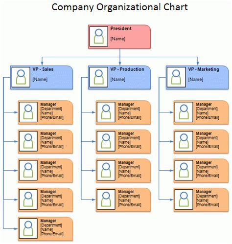 Organogram Template Organizational Charts Word Excel Templates Department Organizational Chart Template