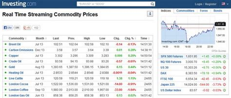 5 websites to check commodity and futures quotes in real