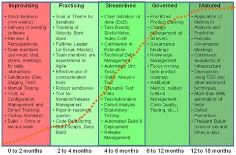 Moving Pod distributed agile the maturity curve part 1 mindtree
