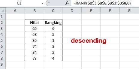 membuat ranking di excel 2007 fungsi rank pada microsoft excel 2007 tugas akhir tik