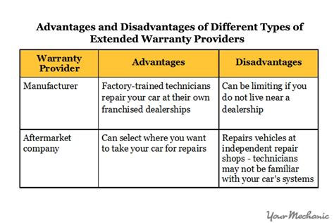 Car Warranty Types by How To An Extended Car Warranty Yourmechanic Advice