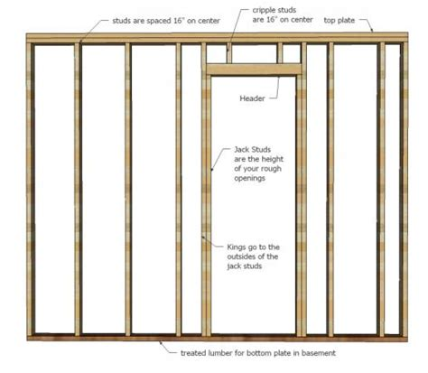 Framing An Interior Wall With A Door How To Frame Walls White Woodworking Projects