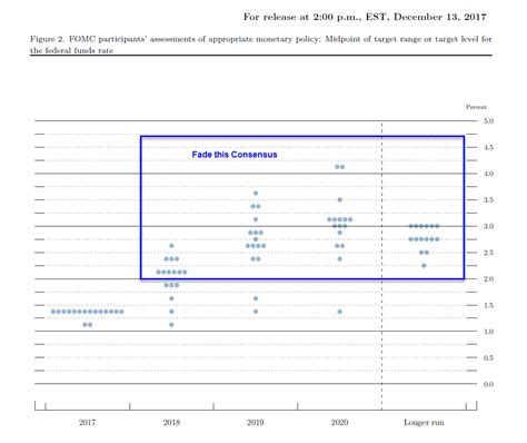 Or Plot 2018 Dot Plot Shows 3 Hikes In 2018 Fade The Consensus Mish Talk