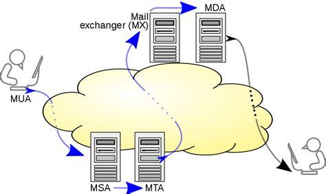 porta pop gmail file smtp transfer model svg wikimedia commons