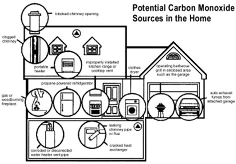 Co2 Levels In Home by Winter Safety City Of Kansas