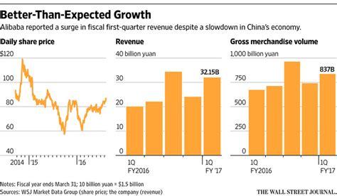 alibaba growth rate alibaba results boosted by more users mobile growth wsj