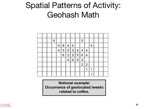 spatial pattern of activities big social data the spatial turn in big data video