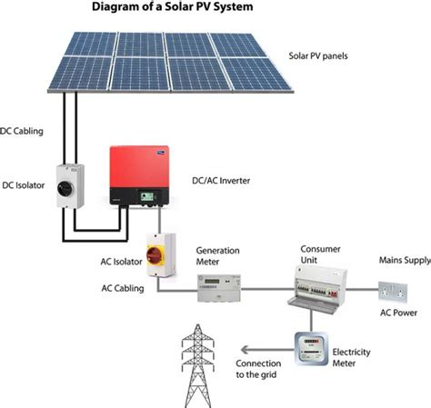 photovoltaic solar panel diagram solar panel circuit