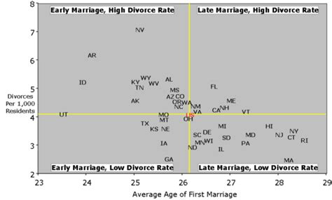 marriage and divorce rates graph divorce rates by age driverlayer search engine