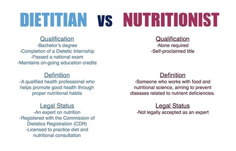 weight management nutritionist the difference between a dietitian and a nutritionist