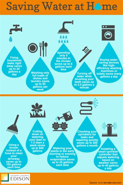 southern california edison washing machine rebate infographic 10 ways to conserve water at home green