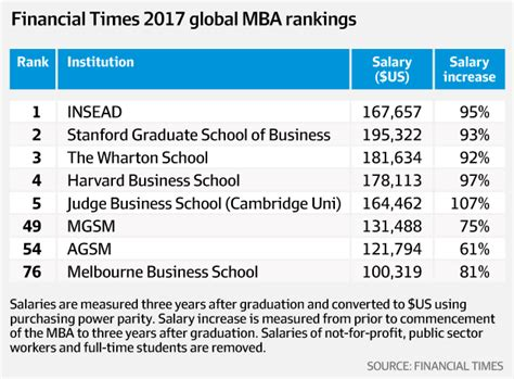 Is Mgsm Mba by Mba From The Macquarie Graduate School Of Management