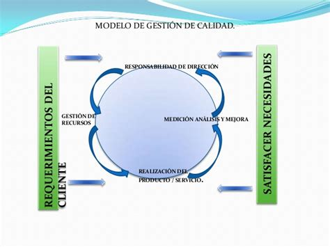 modelo de calidad modelo de gesti 243 n de calidad