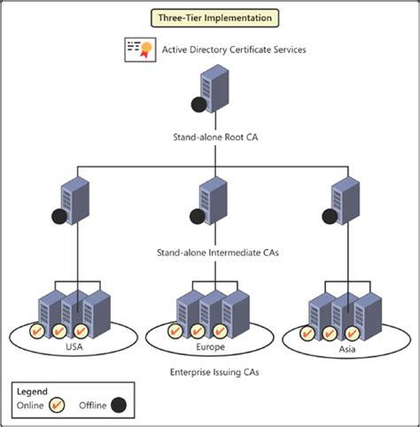 Finder Services Generating Active Directory Diagrams With Visio 2010 Smartdraw Diagrams