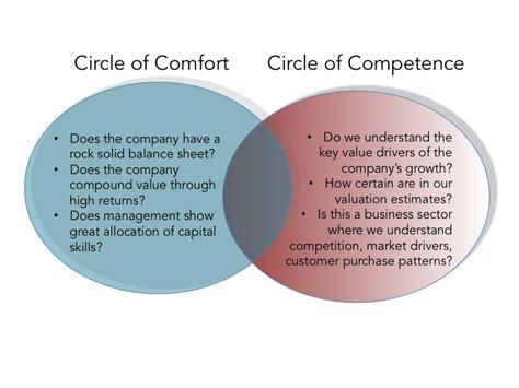 comfort circle blog posts nintai partners