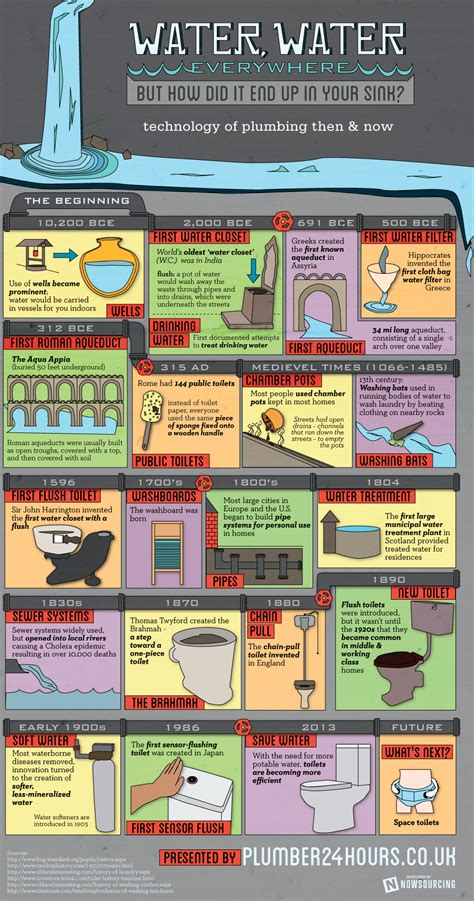 Plumbing Info by The Technology Of Plumbing Then And Now Infographic