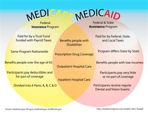 supplement insurance definition medicare versus medicaid bhm healthcare solutions