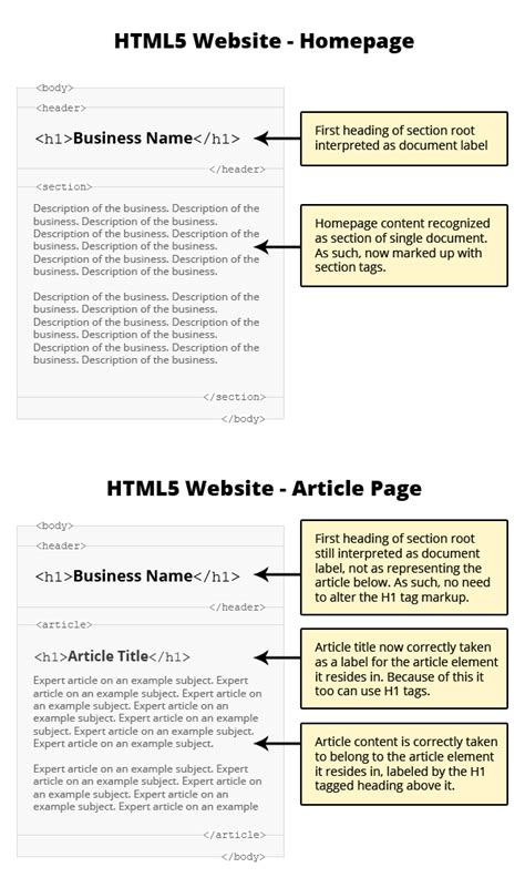 html5 section article html5 article section tutoriales html 5 diferencia de