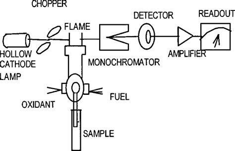 schematic diagram  atomic absorption spectroscopy