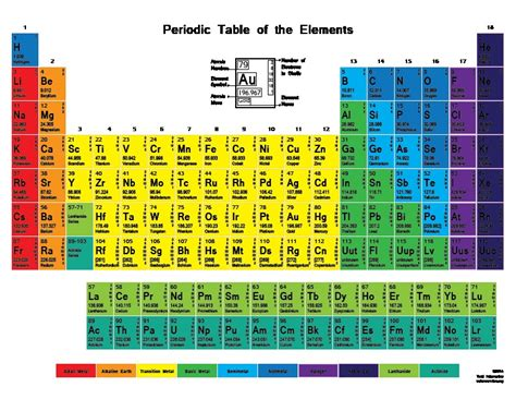 co element periodic table periodic table of elements with atomic mass irpens co