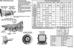 gear ratio dilemma ford explorer and ranger forums