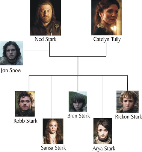 house stark family tree house stark history behind game of thrones