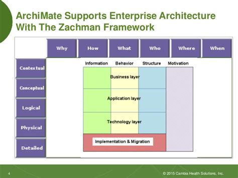 zachman framework template enterprise architecture with the zachman framework and the
