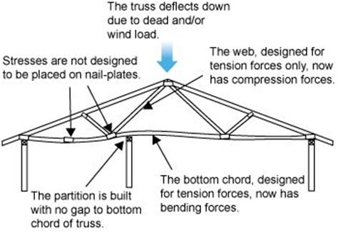 live load for roof pitch tables diagram showing truss on wall supports one wall is a