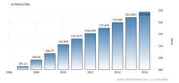 Senegal Calendã 2018 United States Population 1900 2017 Data Chart